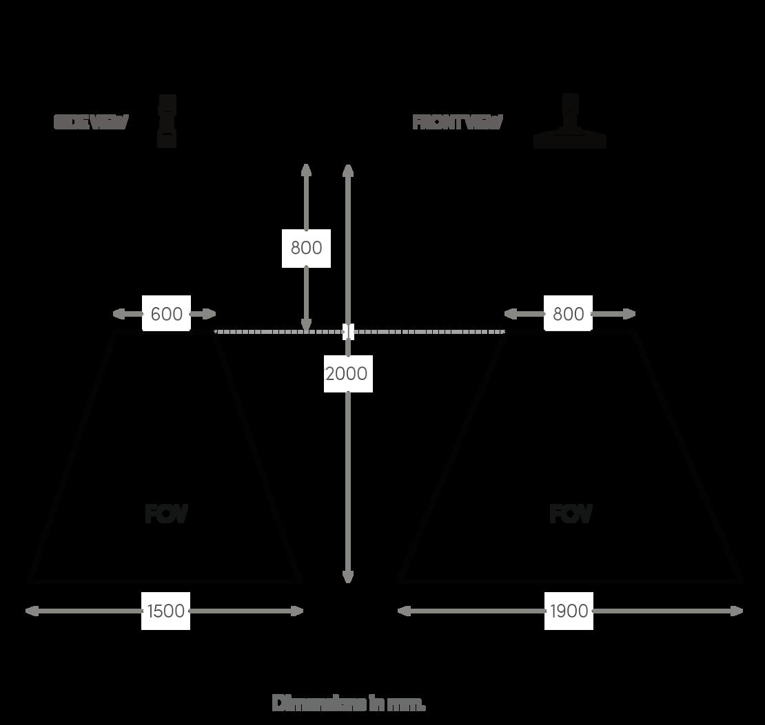Camera field of view diagram